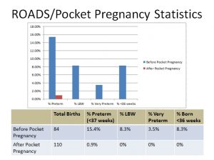 Impact of using Pocket Pregnancy System (ROADS) on preterm birth statistics